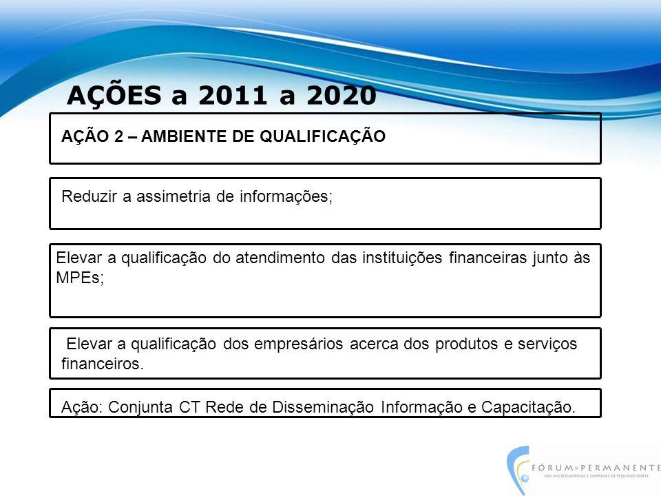 AÇÕES a 2011 a 2020 Elevar a qualificação do atendimento das instituições financeiras junto às MPEs; AÇÃO 2 – AMBIENTE DE QUALIFICAÇÃO Reduzir a assimetria de informações; Elevar a qualificação dos empresários acerca dos produtos e serviços financeiros.