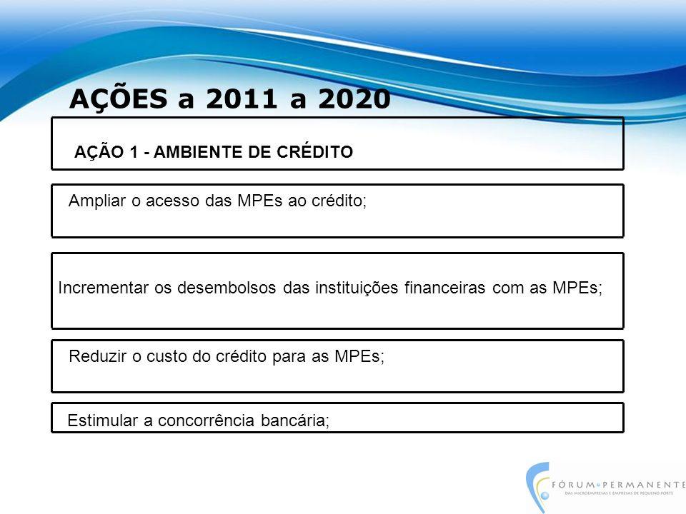 AÇÕES a 2011 a 2020 Incrementar os desembolsos das instituições financeiras com as MPEs; AÇÃO 1 - AMBIENTE DE CRÉDITO Ampliar o acesso das MPEs ao crédito; Estimular a concorrência bancária; Reduzir o custo do crédito para as MPEs;