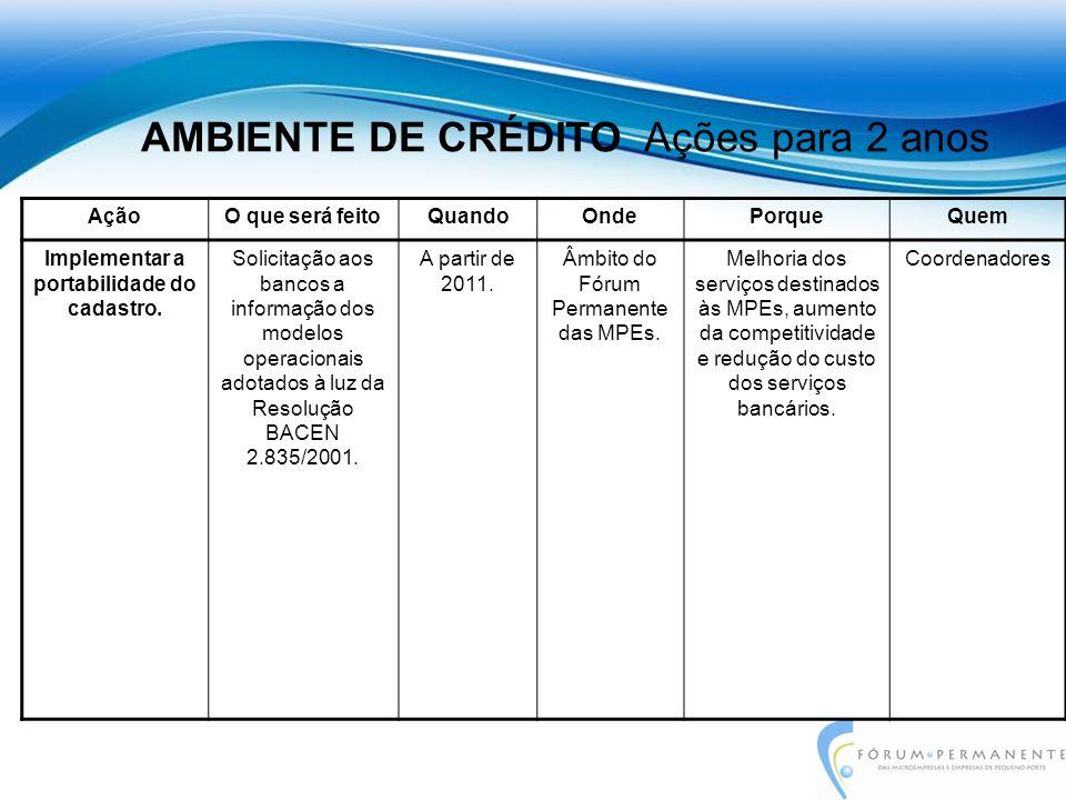 Ação: Articulação junto aos Bancos para a criação de Linhas de Crédito com taxas diferenciadas para as MPEs.