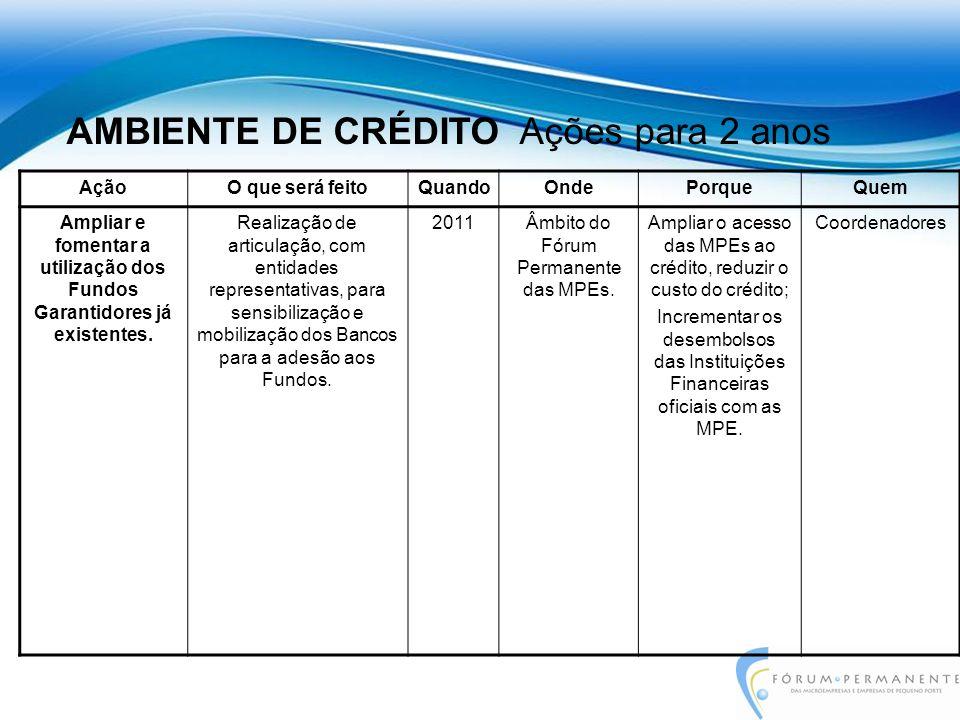 AçãoO que será feitoQuandoOndePorqueQuem Ampliar e fomentar a utilização dos Fundos Garantidores já existentes.