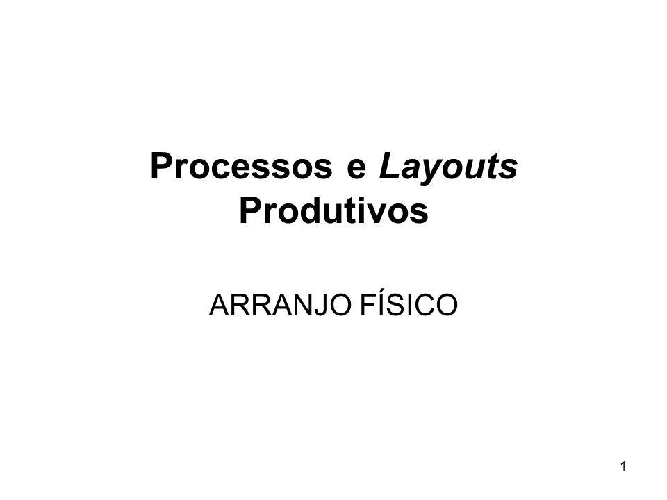 1 Processos e Layouts Produtivos ARRANJO FÍSICO