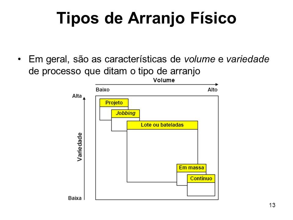 13 Tipos de Arranjo Físico Em geral, são as características de volume e variedade de processo que ditam o tipo de arranjo