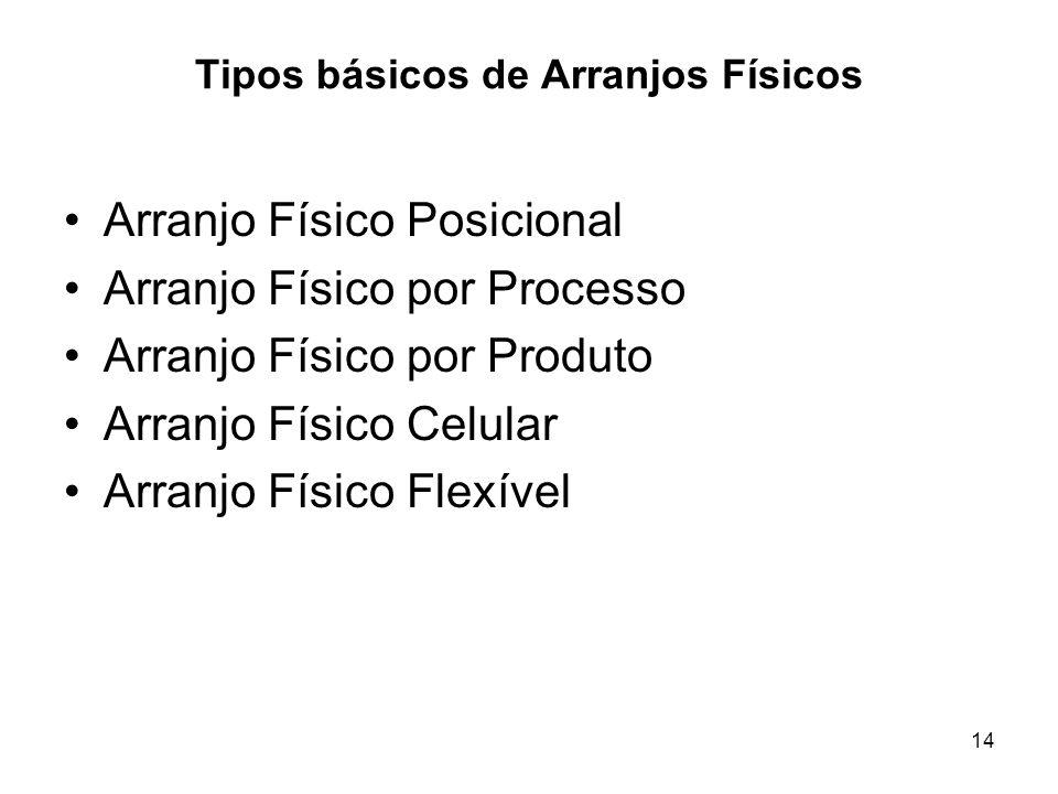 14 Tipos básicos de Arranjos Físicos Arranjo Físico Posicional Arranjo Físico por Processo Arranjo Físico por Produto Arranjo Físico Celular Arranjo F