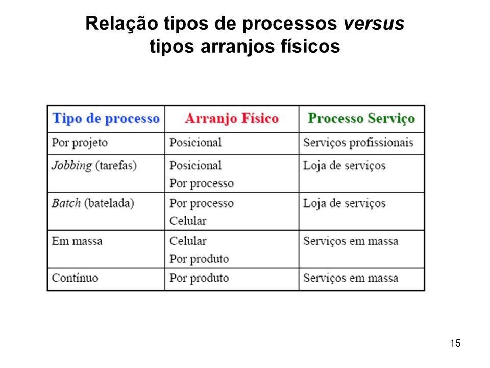 15 Relação tipos de processos versus tipos arranjos físicos