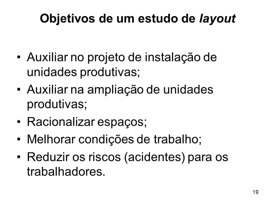 19 Objetivos de um estudo de layout Auxiliar no projeto de instalação de unidades produtivas; Auxiliar na ampliação de unidades produtivas; Racionaliz