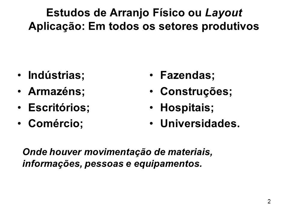 2 Estudos de Arranjo Físico ou Layout Aplicação: Em todos os setores produtivos Indústrias; Armazéns; Escritórios; Comércio; Fazendas; Construções; Ho