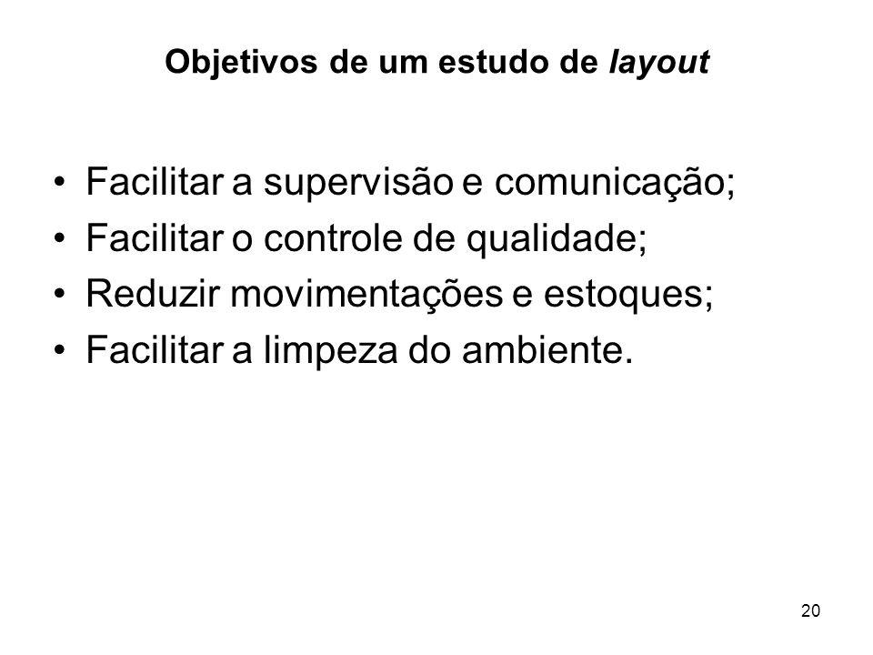 20 Objetivos de um estudo de layout Facilitar a supervisão e comunicação; Facilitar o controle de qualidade; Reduzir movimentações e estoques; Facilit