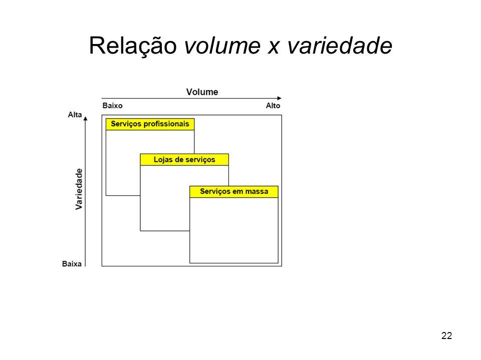 22 Relação volume x variedade