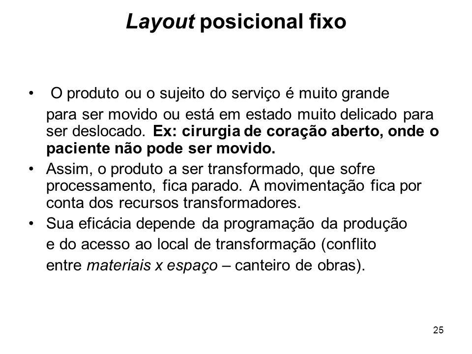 25 Layout posicional fixo O produto ou o sujeito do serviço é muito grande para ser movido ou está em estado muito delicado para ser deslocado. Ex: ci