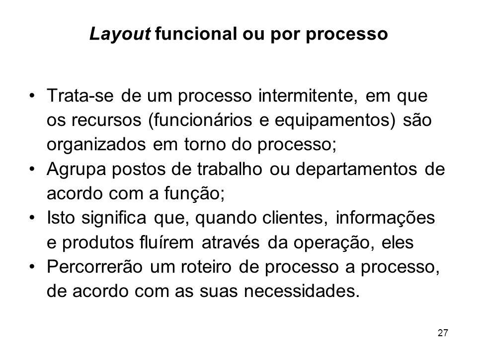 27 Layout funcional ou por processo Trata-se de um processo intermitente, em que os recursos (funcionários e equipamentos) são organizados em torno do