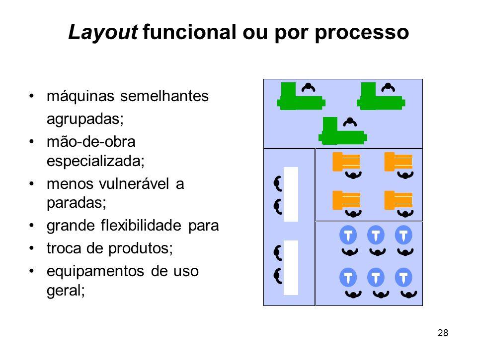 28 Layout funcional ou por processo máquinas semelhantes agrupadas; mão-de-obra especializada; menos vulnerável a paradas; grande flexibilidade para t