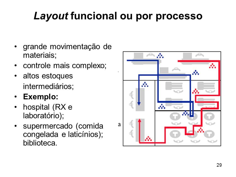 29 Layout funcional ou por processo grande movimentação de materiais; controle mais complexo; altos estoques intermediários; Exemplo: hospital (RX e l