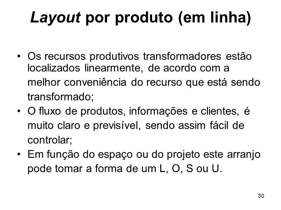 30 Layout por produto (em linha) Os recursos produtivos transformadores estão localizados linearmente, de acordo com a melhor conveniência do recurso