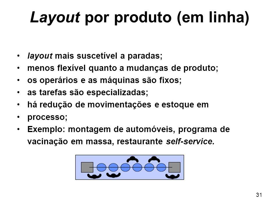 31 Layout por produto (em linha) layout mais suscetível a paradas; menos flexível quanto a mudanças de produto; os operários e as máquinas são fixos;