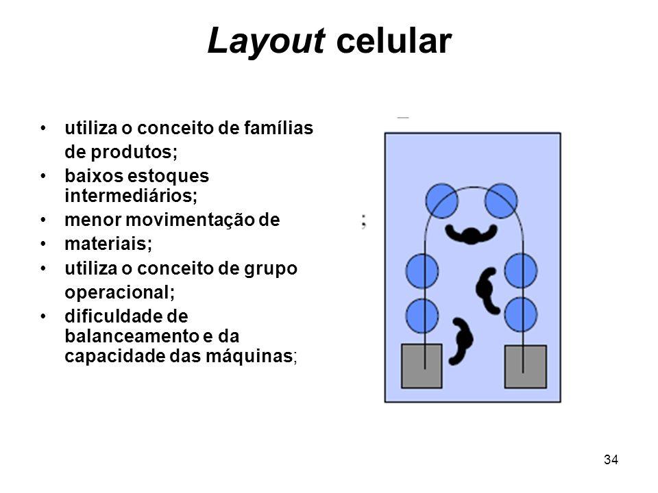 34 Layout celular utiliza o conceito de famílias de produtos; baixos estoques intermediários; menor movimentação de materiais; utiliza o conceito de g