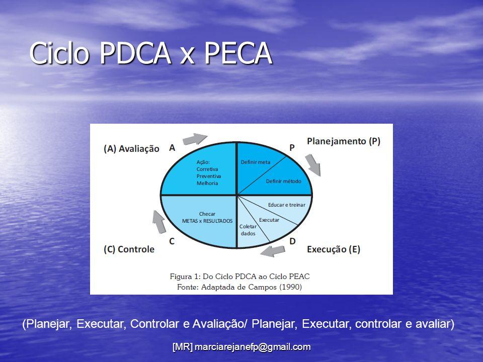 Ciclo PDCA x PECA (Planejar, Executar, Controlar e Avaliação/ Planejar, Executar, controlar e avaliar)