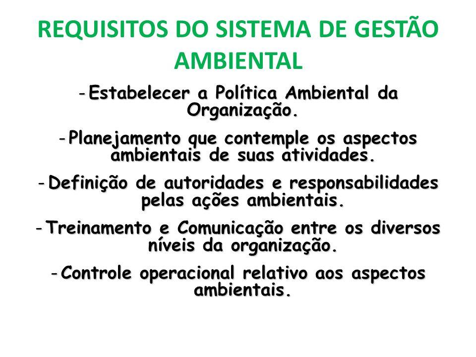 REQUISITOS DO SISTEMA DE GESTÃO AMBIENTAL -Estabelecer a Política Ambiental da Organização. -Planejamento que contemple os aspectos ambientais de suas