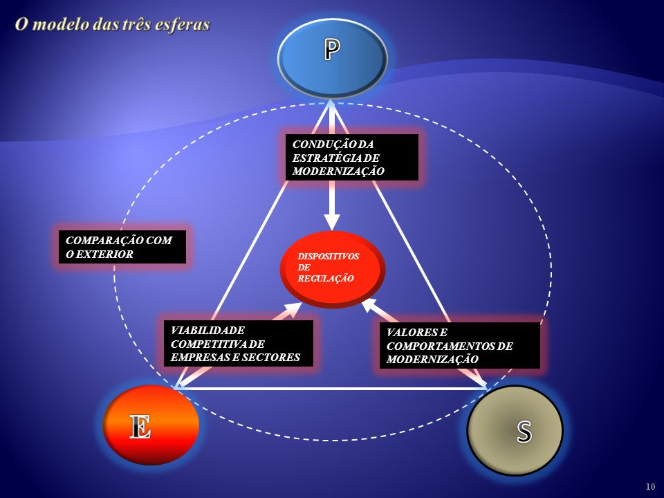 9 A harmonia das três esferas e a qualidade das funções de regulação