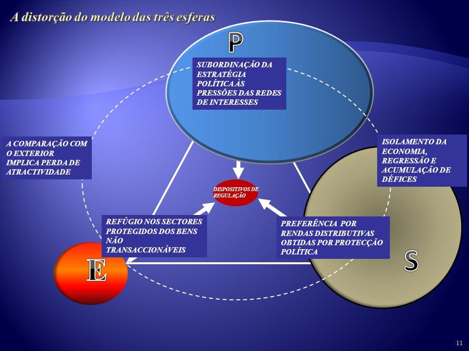 10 DISPOSITIVOS DE REGULAÇÃO CONDUÇÃO DA ESTRATÉGIA DE MODERNIZAÇÃO VIABILIDADE COMPETITIVA DE EMPRESAS E SECTORES VALORES E COMPORTAMENTOS DE MODERNI