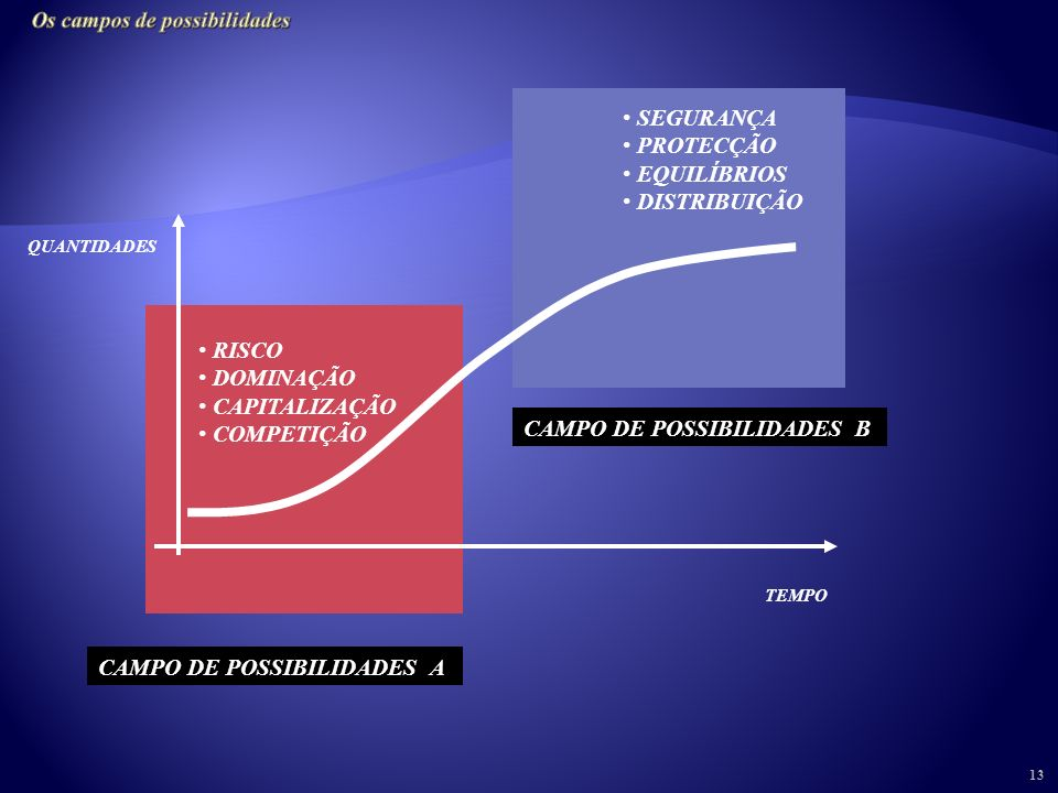 12 Os campos de possibilidades: dos rendimentos crescentes aos rendimentos decrescentes