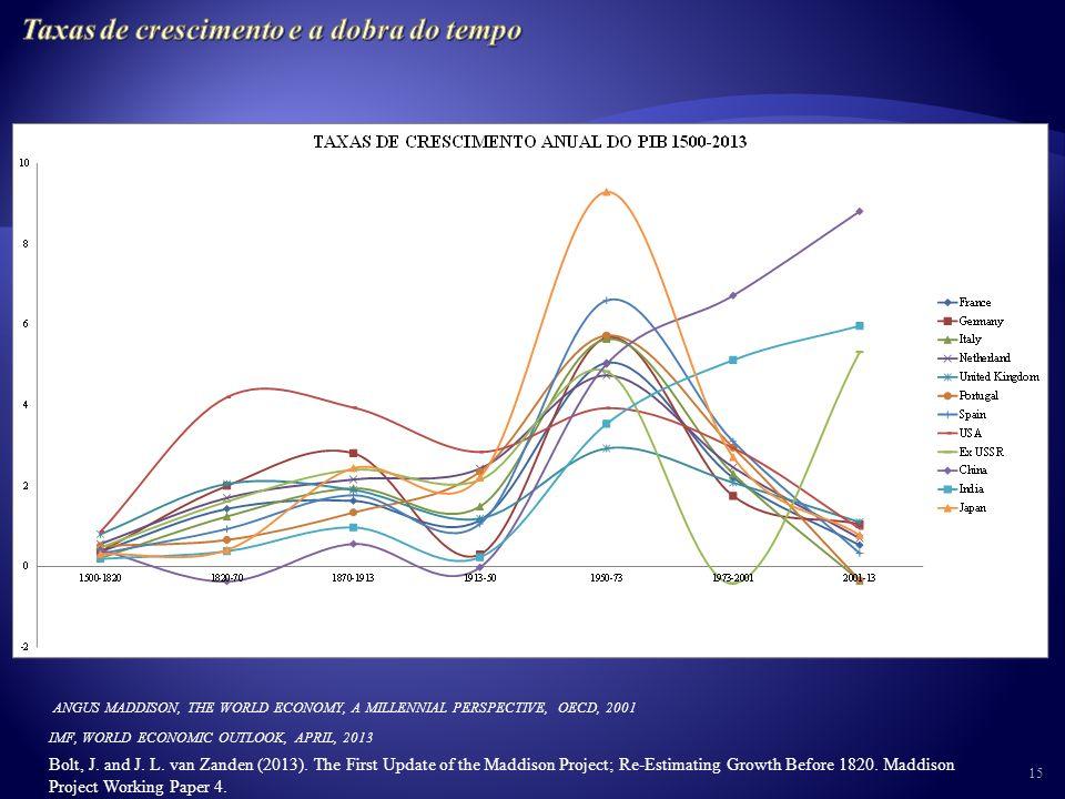 RISCO DOMINAÇÃO CAPITALIZAÇÃO COMPETIÇÃO SEGURANÇA PROTECÇÃO EQUILÍBRIOS DISTRIBUIÇÃO QUANTIDADES TEMPO MUDANÇA DE PARADIGMA PERDA DE EFICÁCIA DOS DISPOSITIVOS DE CRESCIMENTO RÁPIDO ALTERAÇÃO DO PADRÃO DEMOGRÁFICO PASSAGEM DA CAPITALIZAÇÃO PARA O ENDIVIDAMENTO POR PERDA DE SUSTENTABILIDADE DOS SISTEMAS DE DISTRIBUIÇÃO RECURSO À FISCALIDADE EXTRACTIVA E GERAÇÃO DE ESPIRAIS RECESSIVAS 14