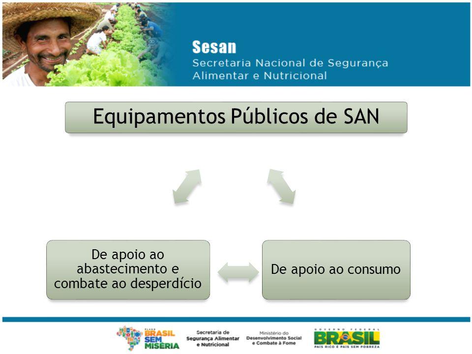 Equipamentos Públicos de SAN De apoio ao consumo De apoio ao abastecimento e combate ao desperdício