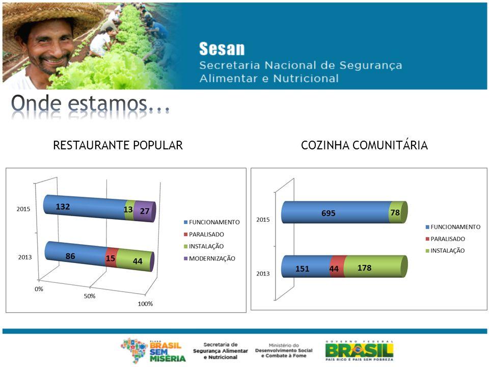 RESTAURANTE POPULAR COZINHA COMUNITÁRIA