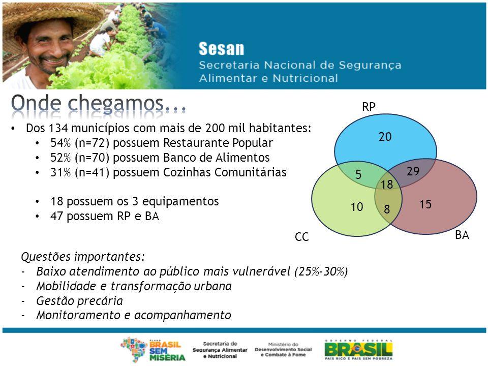 Dos 134 municípios com mais de 200 mil habitantes: 54% (n=72) possuem Restaurante Popular 52% (n=70) possuem Banco de Alimentos 31% (n=41) possuem Coz