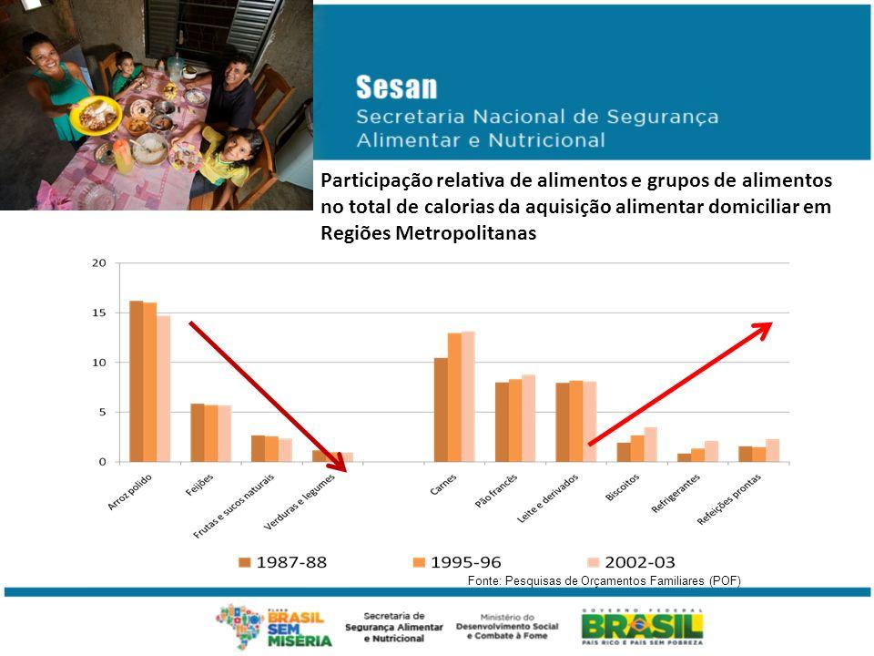 Participação relativa de alimentos e grupos de alimentos no total de calorias da aquisição alimentar domiciliar em Regiões Metropolitanas Fonte: Pesqu