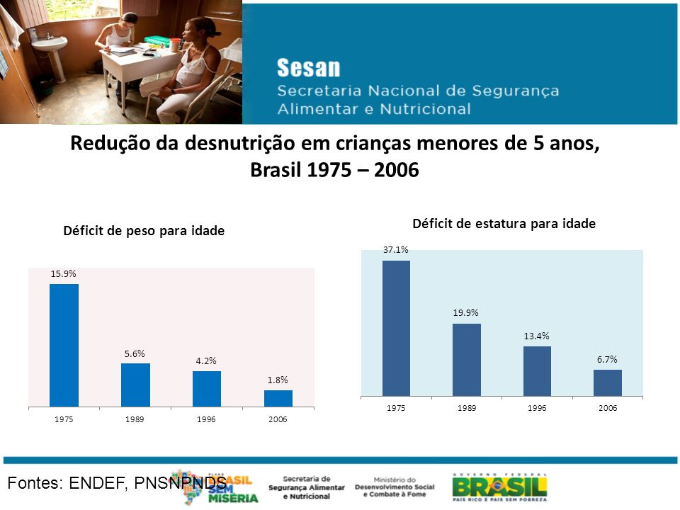 Redução da desnutrição em crianças menores de 5 anos, Brasil 1975 – 2006 Fontes: ENDEF, PNSNPNDS