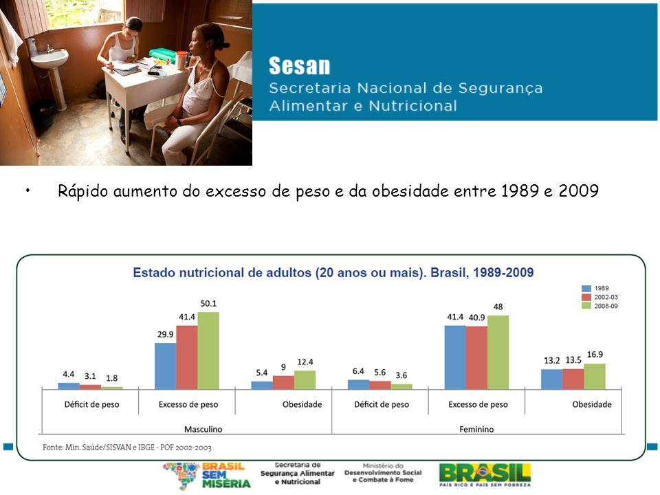 Rápido aumento do excesso de peso e da obesidade entre 1989 e 2009