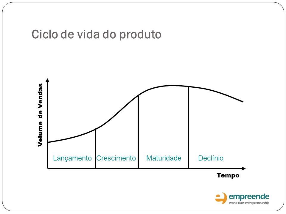 Ciclo de vida do produto Lançamento Crescimento Maturidade Declínio Volume de Vendas Tempo