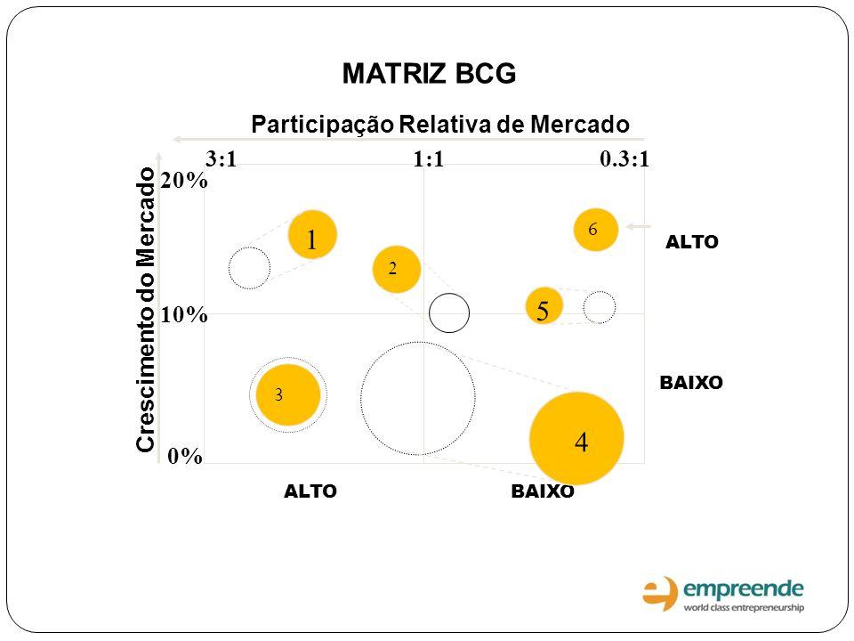 Participação Relativa de Mercado Crescimento do Mercado ALTO BAIXO MATRIZ BCG 2 3 1 4 5 6 0% 10% 20% 3:11:10.3:1