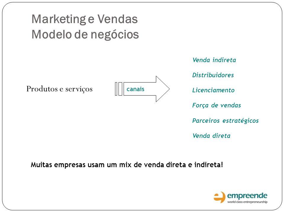 Marketing e Vendas Modelo de negócios Produtos e serviços Venda indireta Distribuidores Licenciamento Força de vendas Parceiros estratégicos Venda dir