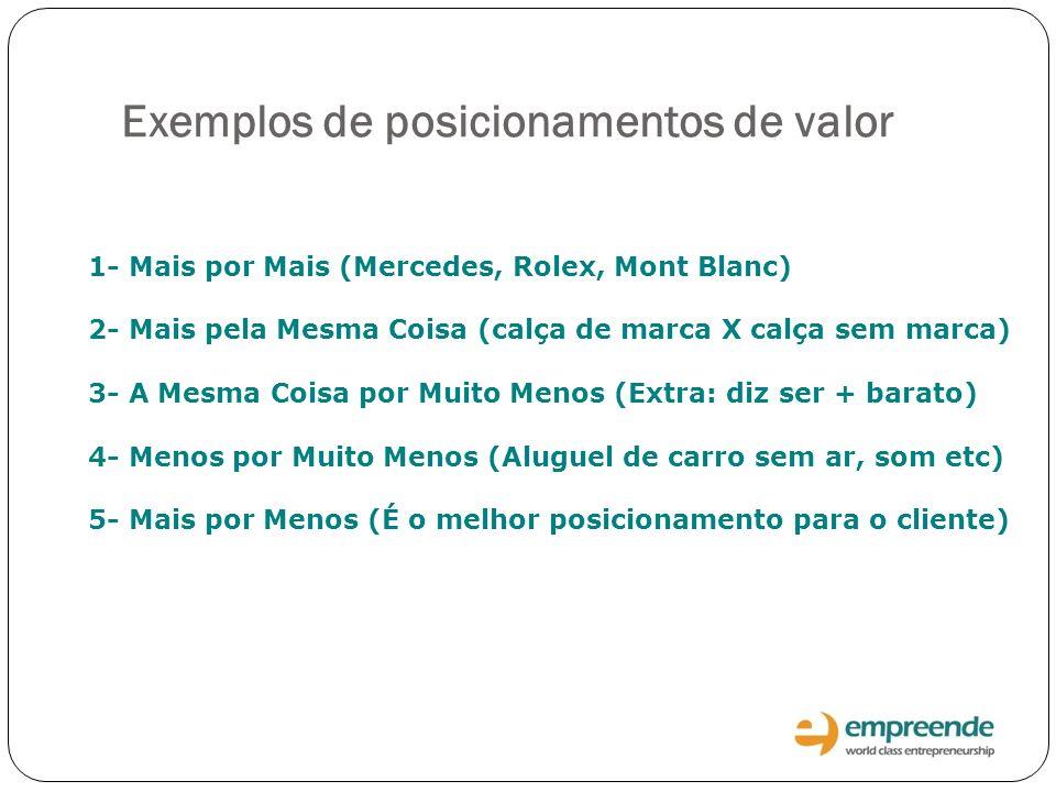 Exemplos de posicionamentos de valor 1- Mais por Mais (Mercedes, Rolex, Mont Blanc) 2- Mais pela Mesma Coisa (calça de marca X calça sem marca) 3- A M