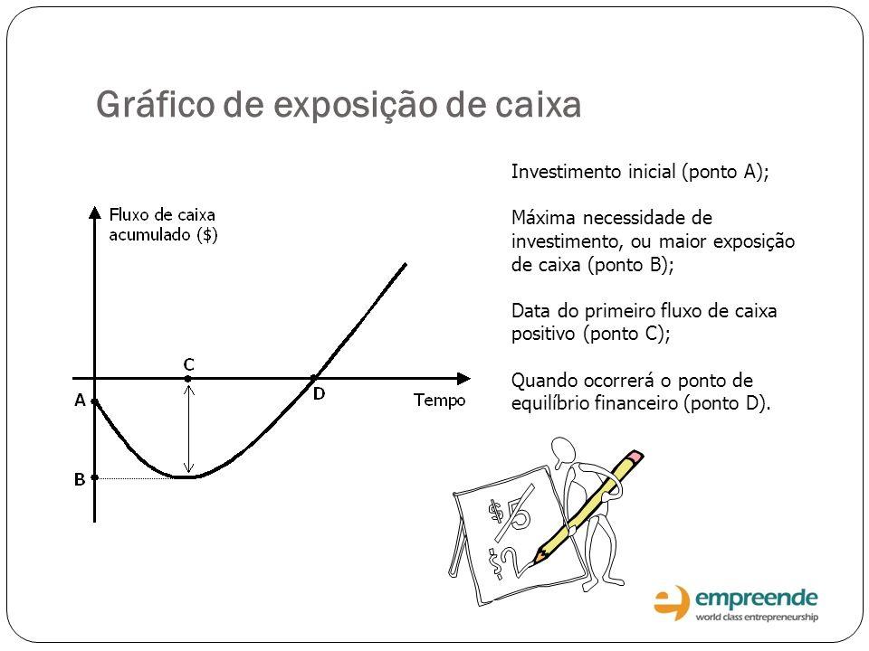 Gráfico de exposição de caixa Investimento inicial (ponto A); Máxima necessidade de investimento, ou maior exposição de caixa (ponto B); Data do prime