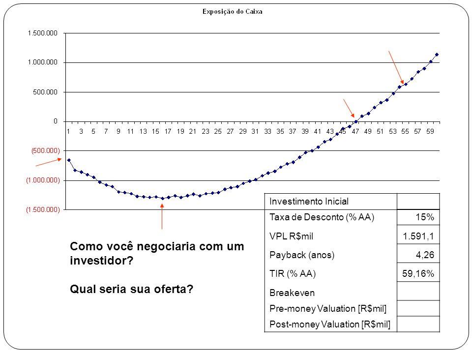 Como você negociaria com um investidor? Qual seria sua oferta? Investimento Inicial Taxa de Desconto (% AA)15% VPL R$mil1.591,1 Payback (anos)4,26 TIR