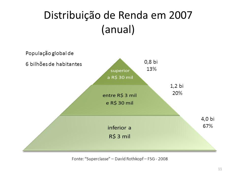 Distribuição de Renda em 2007 (anual) Fonte: Superclasse – David Rothkopf – FSG - 2008 0,8 bi 13% 1,2 bi 20% 4,0 bi 67% População global de 6 bilhões