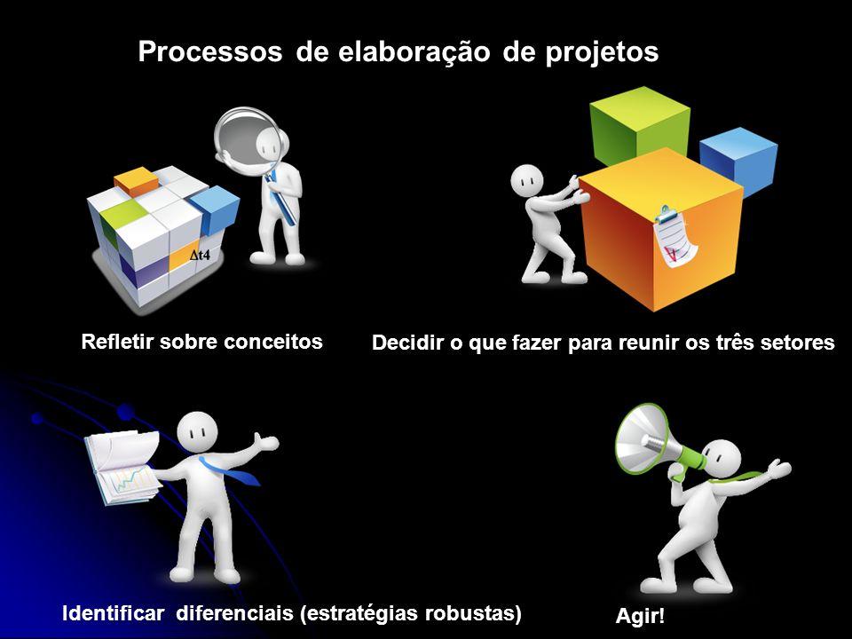 Processos de elaboração de projetos Refletir sobre conceitos Decidir o que fazer para reunir os três setores Identificar diferenciais (estratégias rob