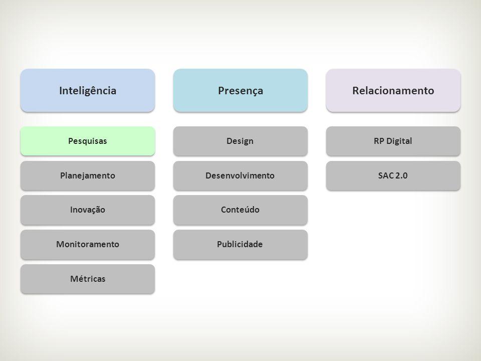Inteligência Presença Relacionamento Pesquisas Planejamento Inovação Monitoramento Métricas Design Desenvolvimento Conteúdo Publicidade RP Digital SAC