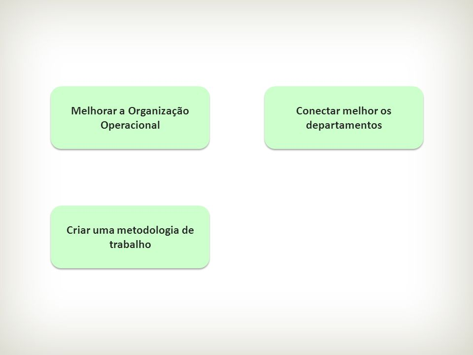 Criar uma metodologia de trabalho Conectar melhor os departamentos Melhorar a Organização Operacional