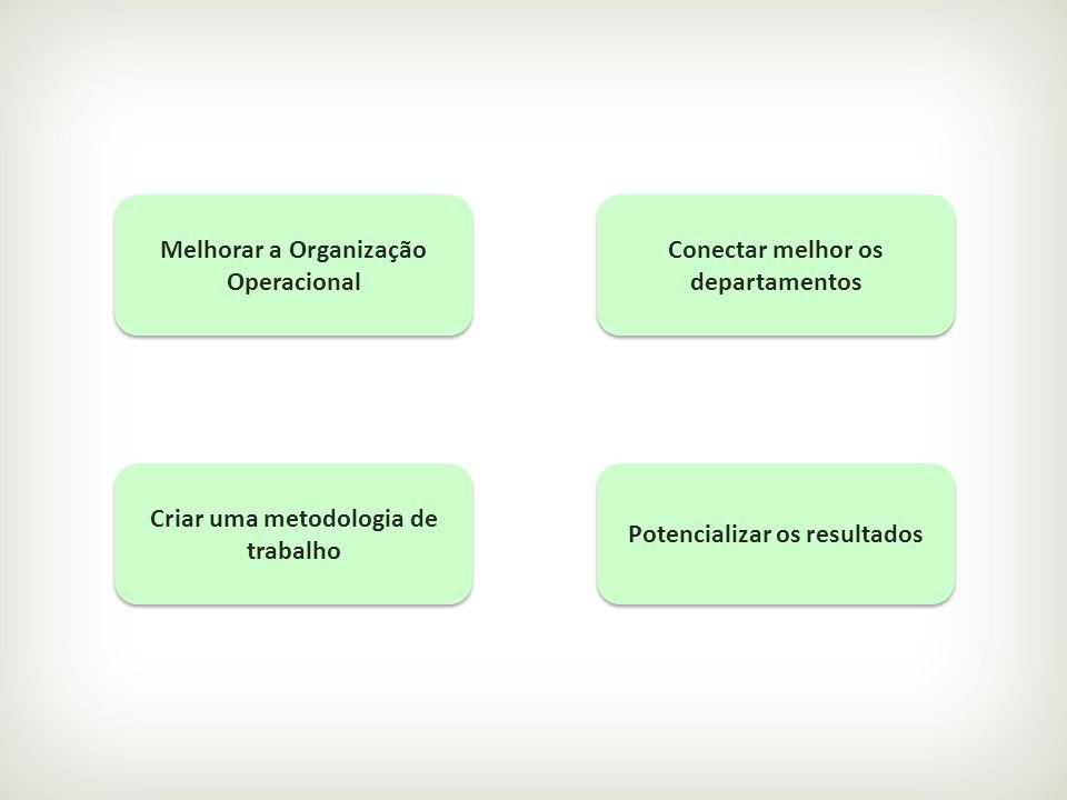 Potencializar os resultados Criar uma metodologia de trabalho Conectar melhor os departamentos Melhorar a Organização Operacional