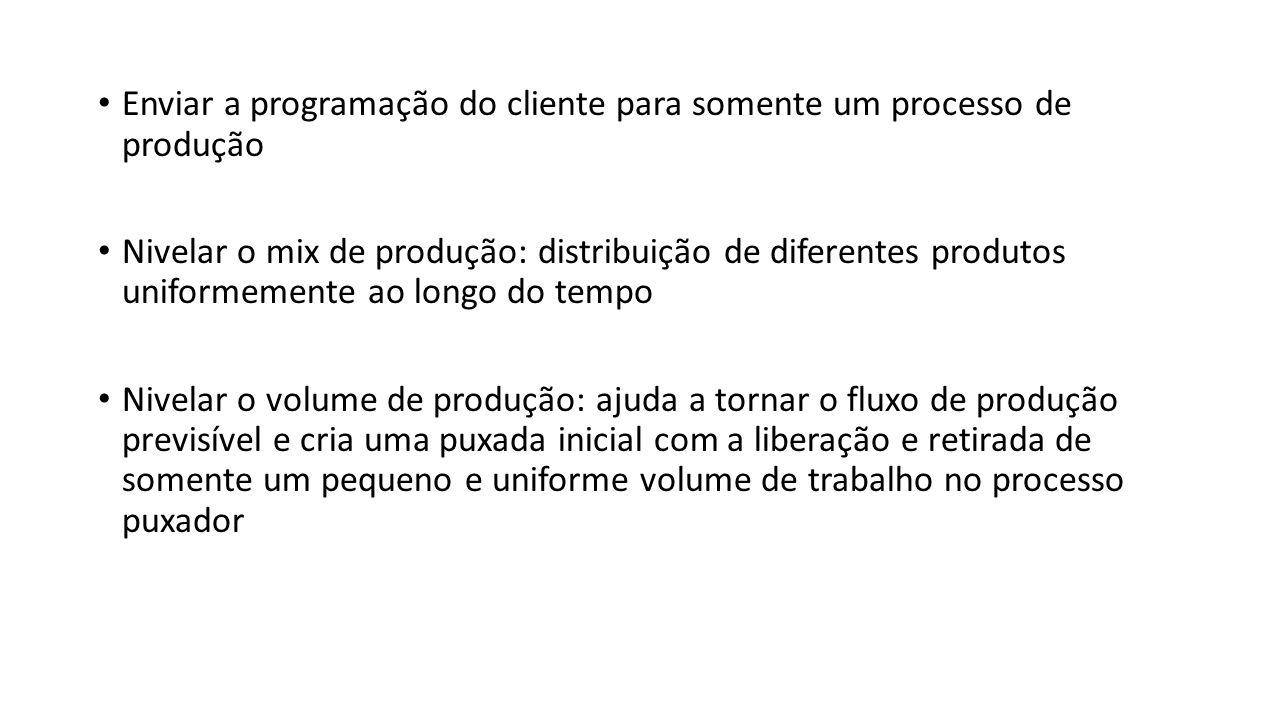 Enviar a programação do cliente para somente um processo de produção Nivelar o mix de produção: distribuição de diferentes produtos uniformemente ao l