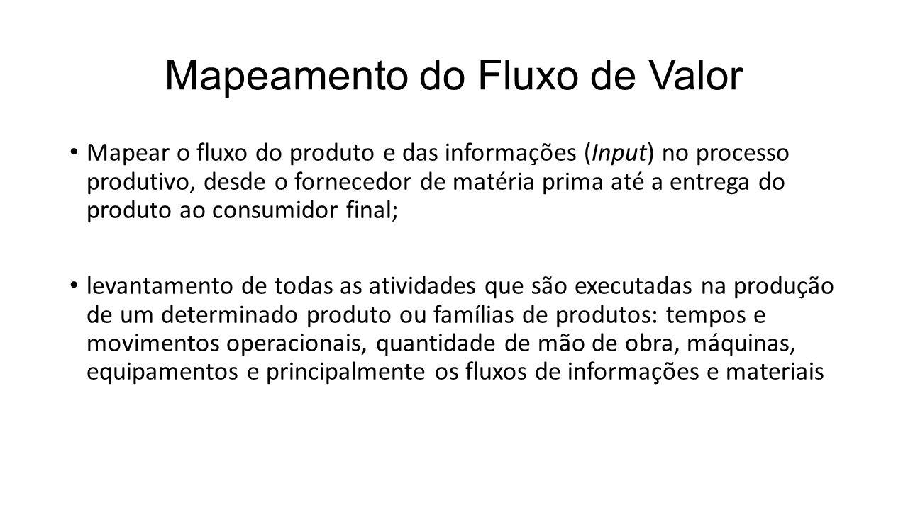 Mapeamento do Fluxo de Valor Mapear o fluxo do produto e das informações (Input) no processo produtivo, desde o fornecedor de matéria prima até a entr