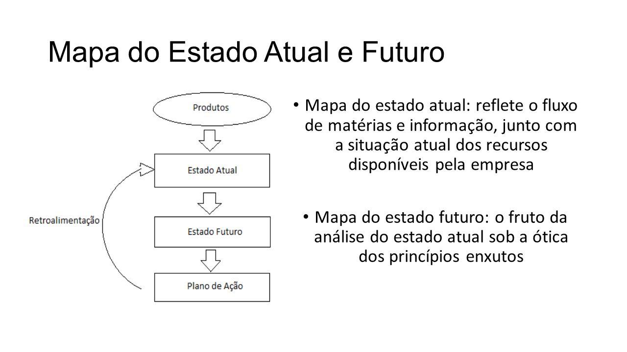 Mapa do Estado Atual e Futuro Mapa do estado atual: reflete o fluxo de matérias e informação, junto com a situação atual dos recursos disponíveis pela