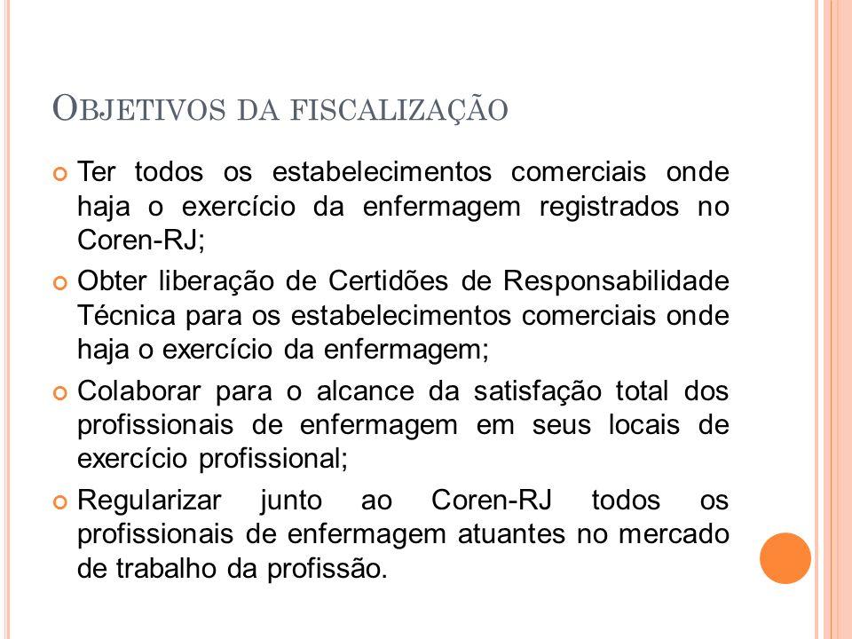 P ROCESSO DE FISCALIZAÇÃO 1.DENÚNCIAS 2. REPRESENTAÇÕES 3.