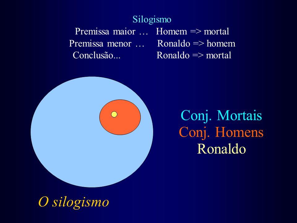 O silogismo Silogismo Premissa maior … Homem => mortal Premissa menor … Ronaldo => homem Conclusão... Ronaldo => mortal Conj. Mortais Conj. Homens Ron