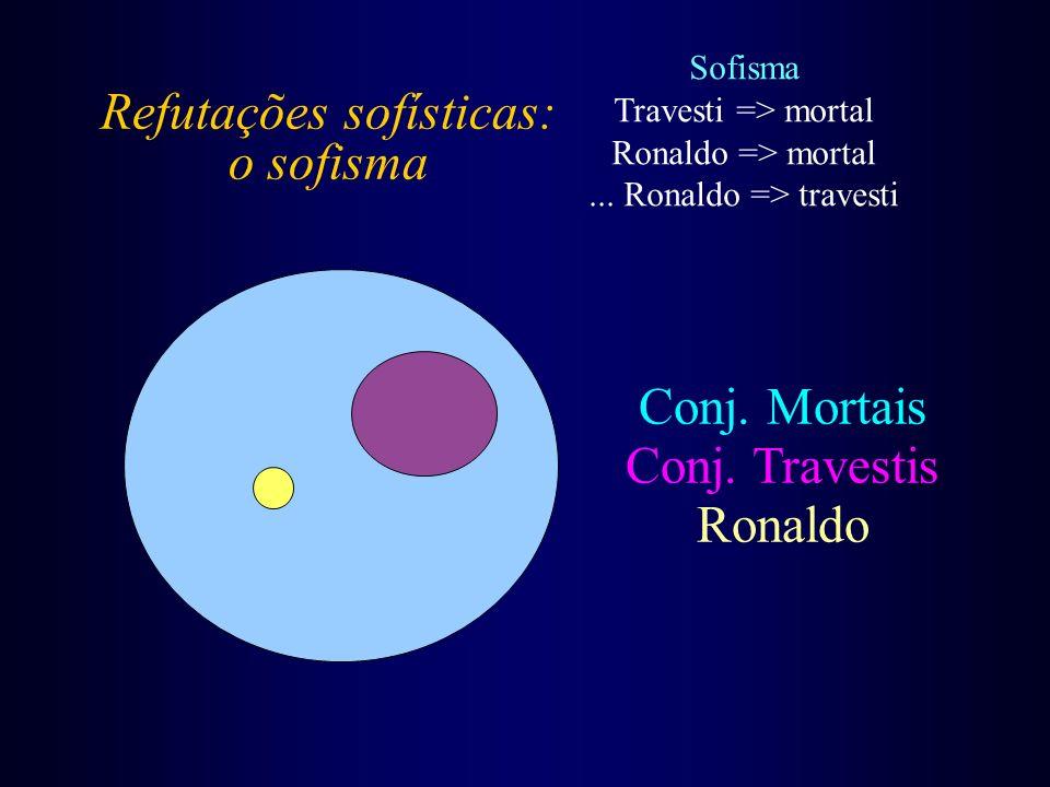 Refutações sofísticas: o sofisma Sofisma Travesti => mortal Ronaldo => mortal... Ronaldo => travesti Conj. Mortais Conj. Travestis Ronaldo