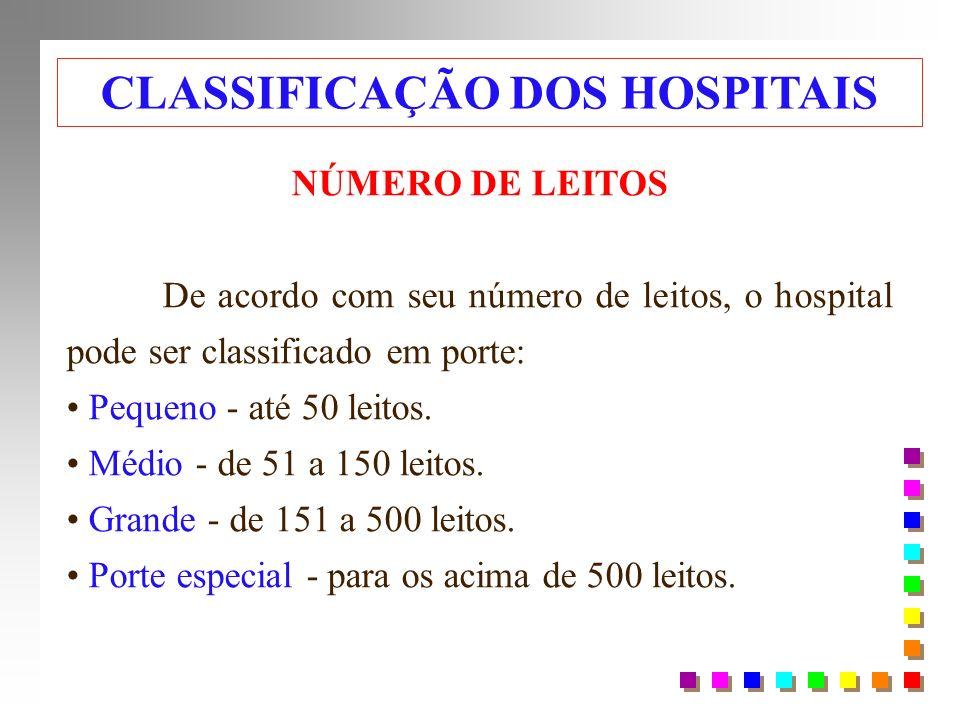 NÚMERO DE LEITOS De acordo com seu número de leitos, o hospital pode ser classificado em porte: Pequeno - até 50 leitos.