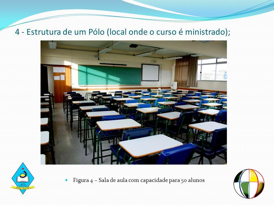4 - Estrutura de um Pólo (local onde o curso é ministrado); Figura 4 – Sala de aula com capacidade para 50 alunos